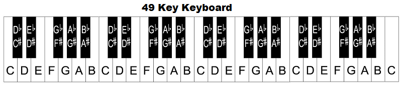 88 key piano keyboard diagram 1982 chevy c10 wiper wiring keys with notes here s a 54 like 49 keyboards this starts the note c but it ends f