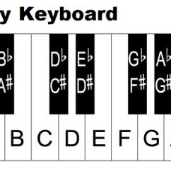 88 Key Piano Keyboard Diagram Delco Generator Wiring Keys With Notes 54