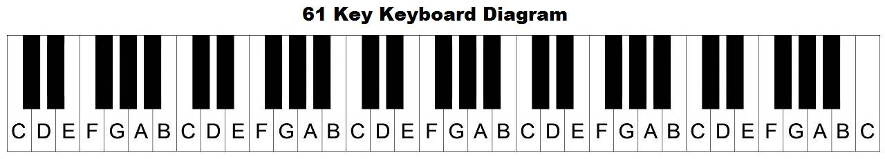 88 key piano keyboard diagram kicker cvr 12 2 ohm wiring keys with notes