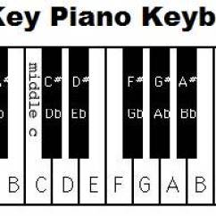 88 Key Piano Keyboard Diagram Fisher Plows Keys With Notes If You Understand The 12 Pattern On A Will Have No Problem Labelling Any It S All About Repetition