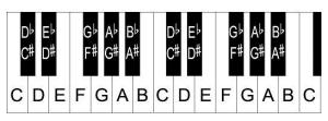 Piano keyboard diagram: keys with notes