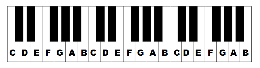 piano keys labeled the
