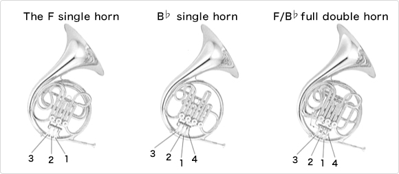 How to Play the Horn:Fingering Diagrams for the Horn