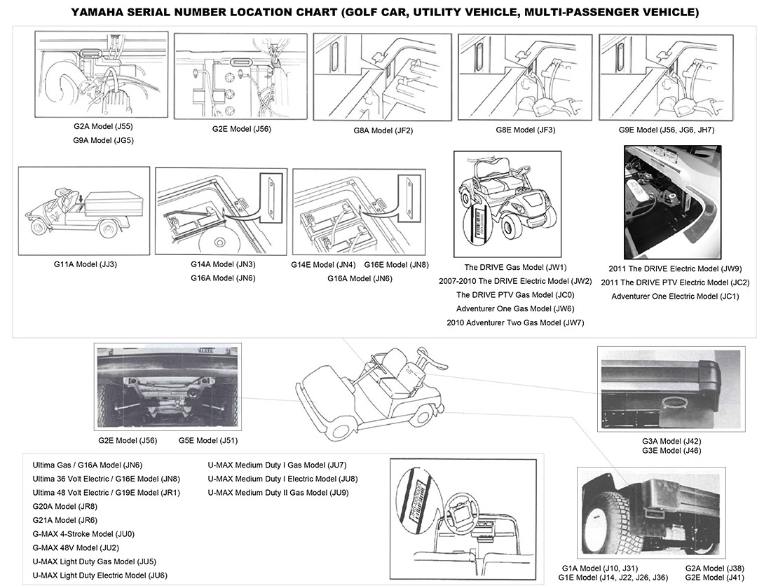 yamaha g29 golf cart wiring diagram trolling motor find your model serial number car