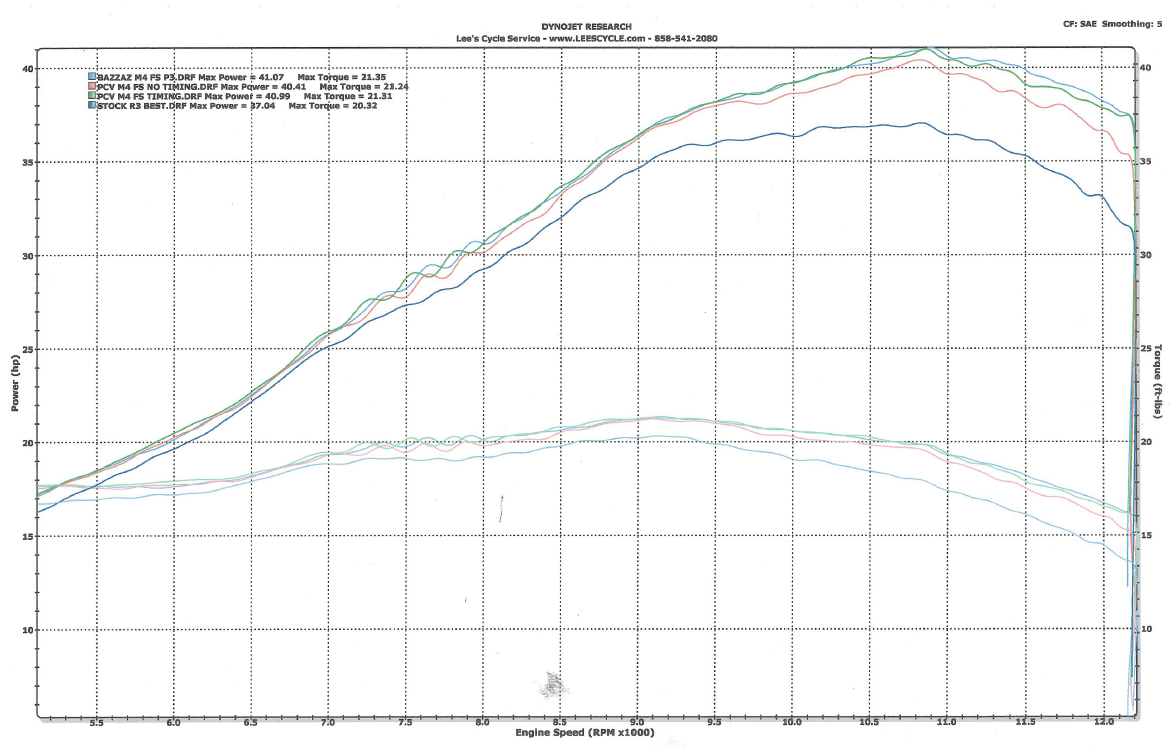 yamaha r3 dyno results  how much power does it make  what