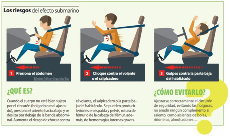 efecto-submarino-cinturon