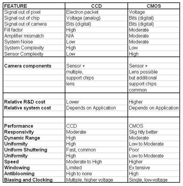 Perbedaan Antara Sensor Gambar CCD dan CMOS di Kamera Digital 18 sensor