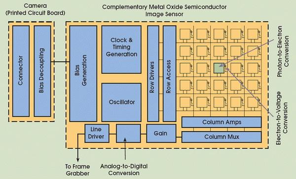 Perbedaan Antara Sensor Gambar CCD dan CMOS di Kamera Digital 6