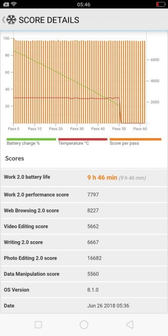 Oppo F7 Youth Battery test (2)