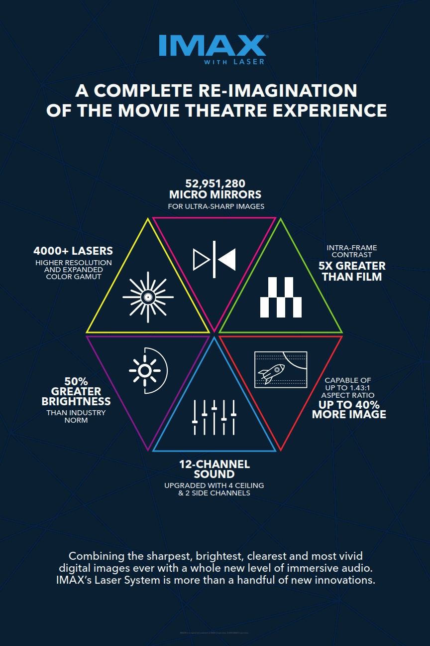 IMAX Infographic Laser INTL ENG 001