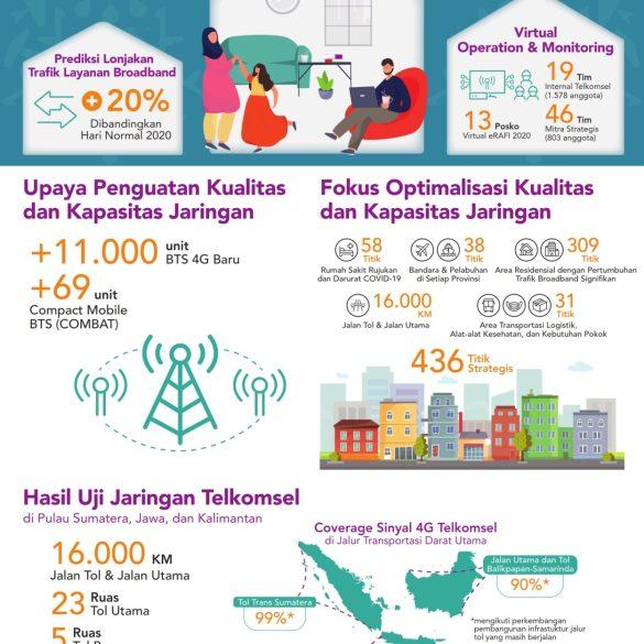 Telkomsel Infografis Prediksi RAFI 2020 001 scaled