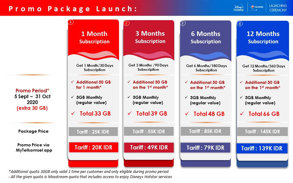 PROMO PACKAGE Telkomsel Disney Hotstar