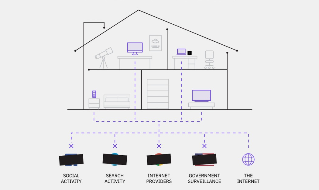 Winston encrypts your home network, preventing ANYONE from