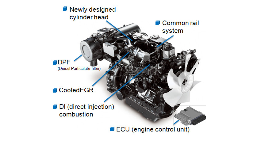 The New TNV Engine Series : World's First Engine Complies
