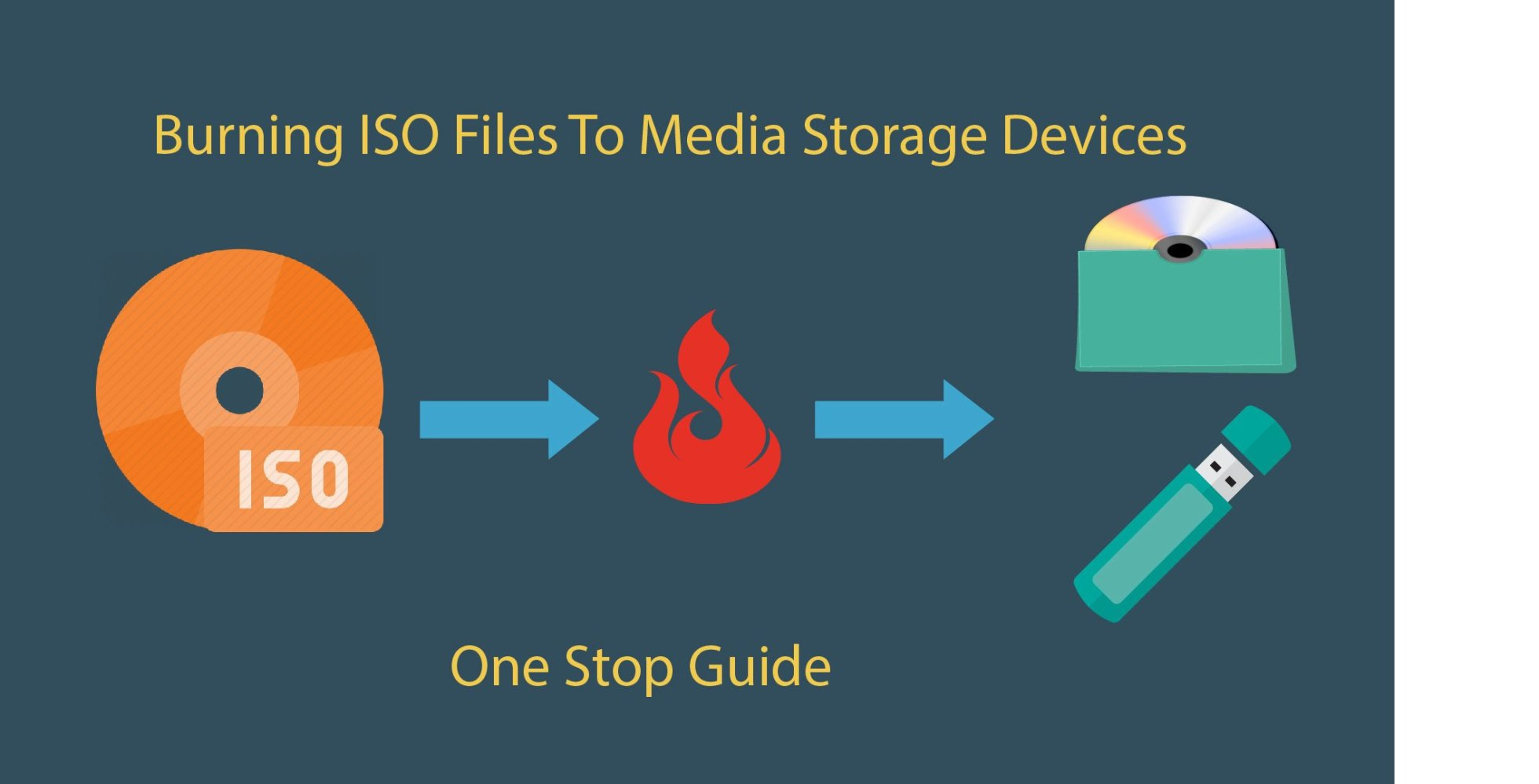 ISO burning software : The best method to burn hot stuff into your media