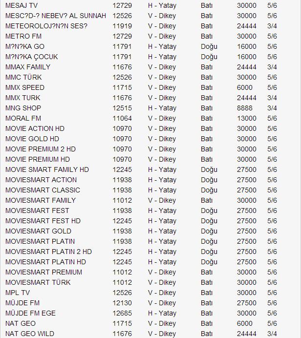yeni-turksat-4a-uydu-frekans-listesi-2014-10