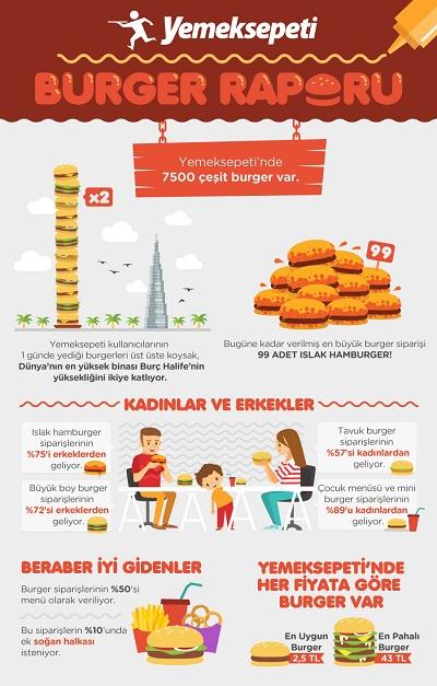 yemeksepeti_burger_infografik