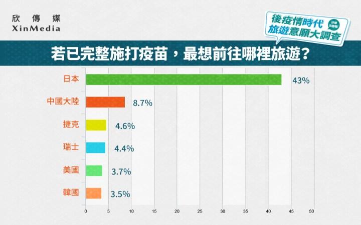 欣傳媒後疫情時代旅遊大調查 4成民眾盼2022寒假前出國 日本最受歡迎   @YA !野旅行-吃喝玩樂全都錄