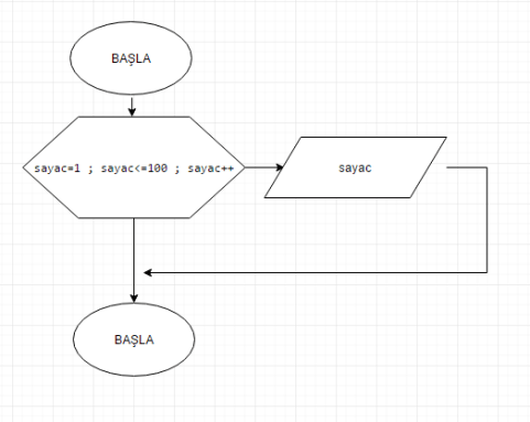 1 -100 arasındaki sayıları yazdıran algoritmayı ve akış şemasını
