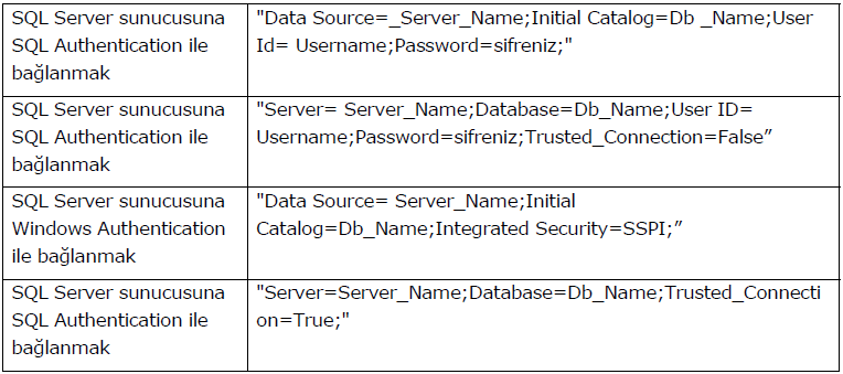 sql_ConnectionString