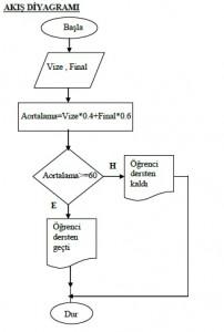 Algoritma Örnekleri -Akış Şeması Örnekleri