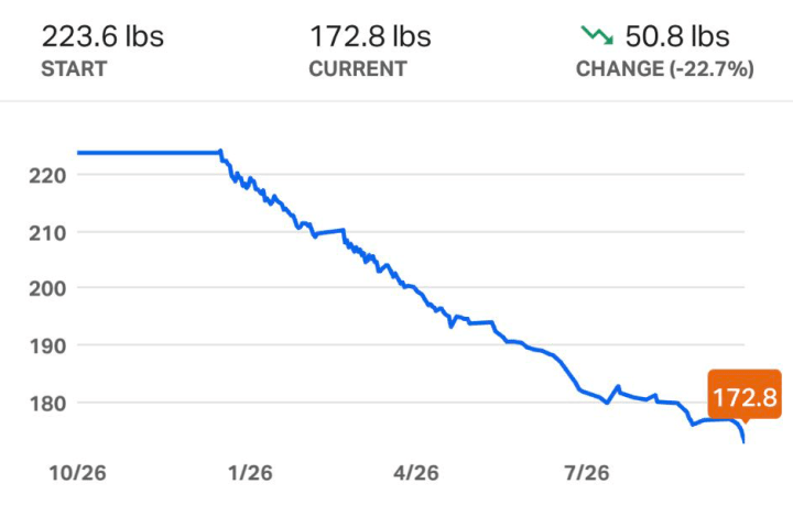 5×5 Workout Weight Calculator | EOUA Blog