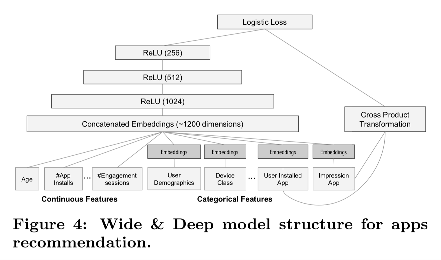 [Paper] Wide & Deep Learning for Recommender Systems - YC Note