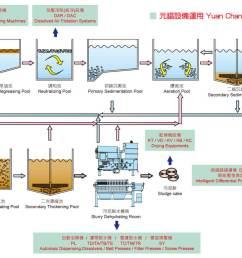 water treatment plant process flow diagram water treatment process flow diagram for industrial wastewater treatment plant [ 1500 x 842 Pixel ]