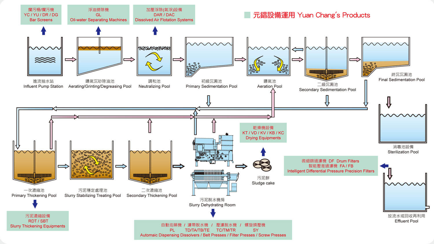 hight resolution of water treatment plant process flow diagram water treatment process flow diagram for industrial wastewater treatment plant