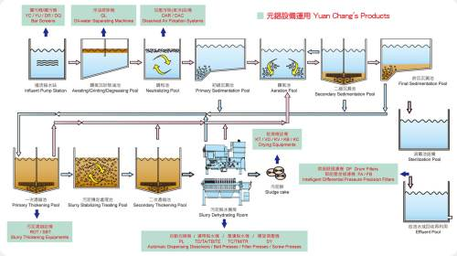 small resolution of water treatment plant process flow diagram water treatment process flow diagram for industrial wastewater treatment plant