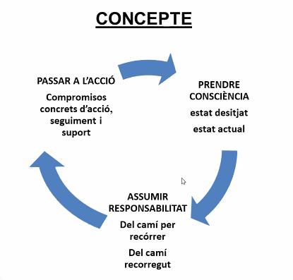 conceptes pnl