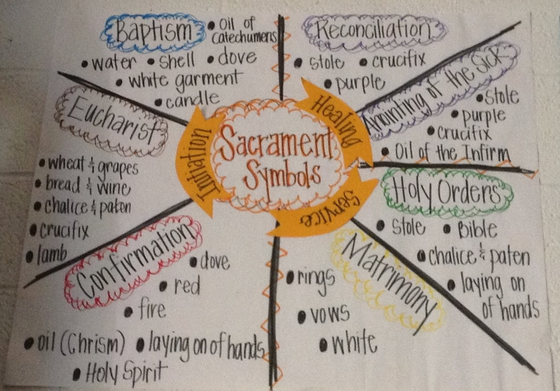 Sacraments And Sacraments Of Initiation