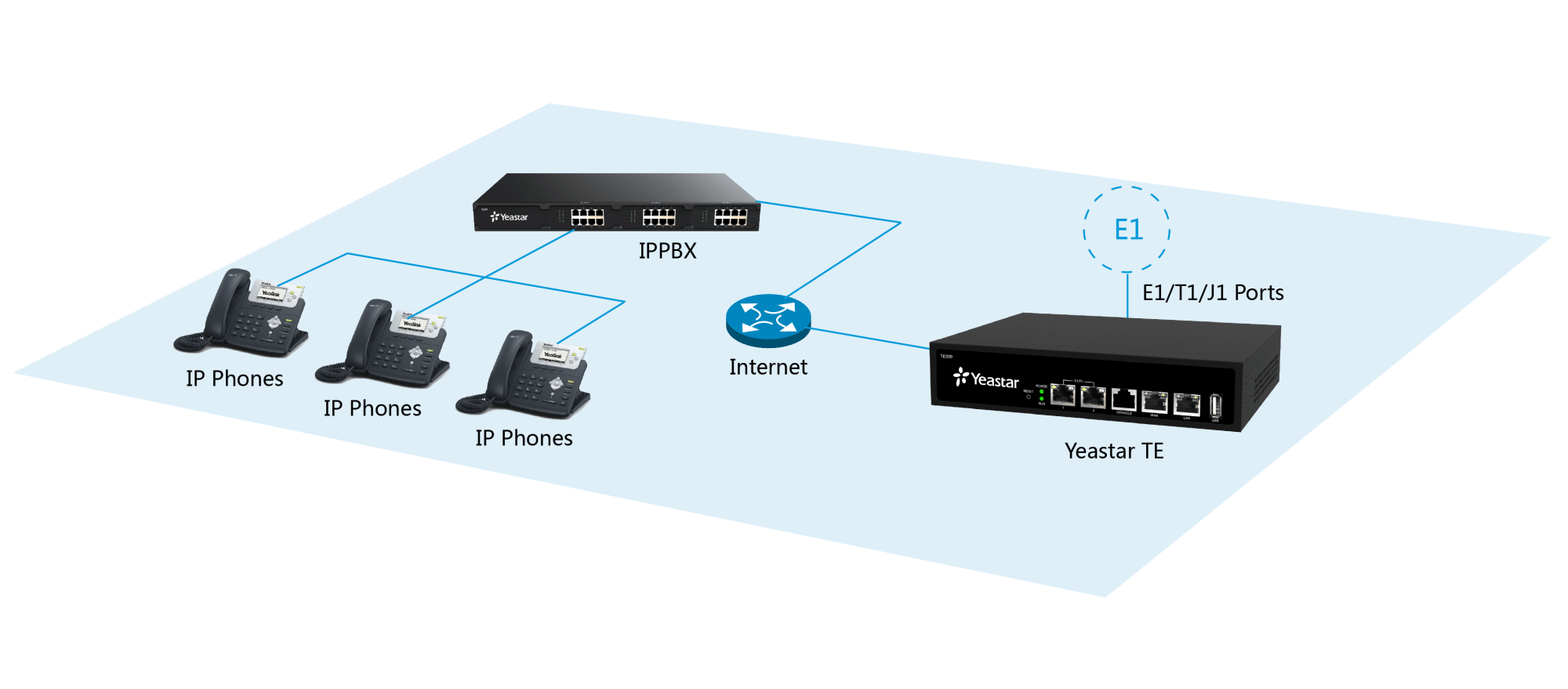 hight resolution of e1 lines for ip pbx