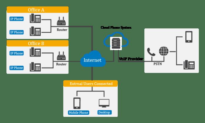 Cloud Phone System Diagram