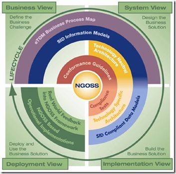 NGOSS_Overview