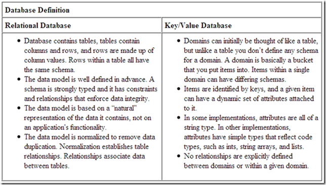 key-value store,rdbms,distributed hash table