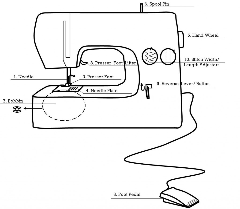 sewing machine parts diagram worksheet mini quad bike wiring 1 of the  with kids yellow spool