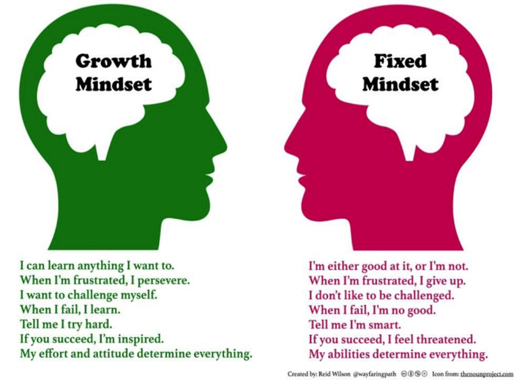 GrowthMindset-1024x756
