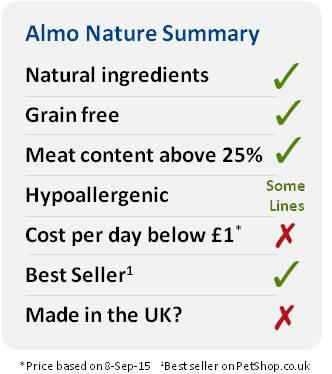 Almo Nature petshop.co.uk