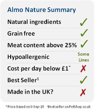 Almo Nature petshop.co.uk