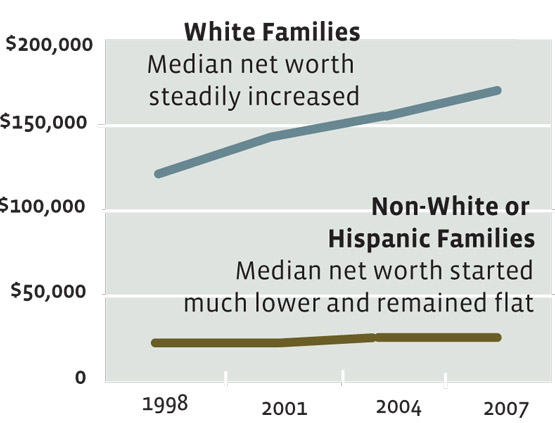 There's a growing wealth gap