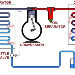 Vapor Compression Refrigeration Cycle Pv Diagram Headphone Jack Wiring Stereo Animation Explained