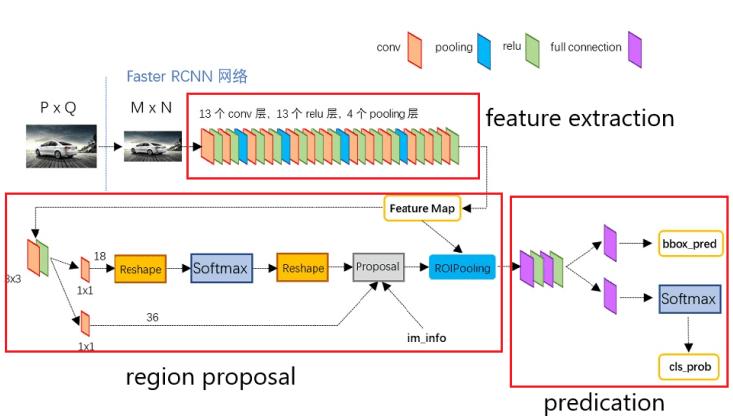 CV | Faster R-CNN原理与使用 (Pytorch)