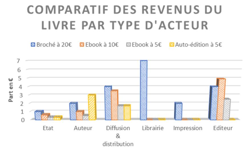 comparatif revenus acteurs du livre édition