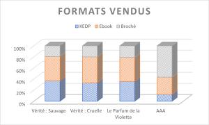 part des formats de romans vendus en 2020 yoan h padines