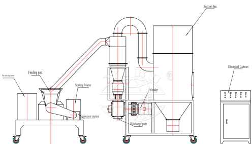 WFJ Series Micro-Particle Grinding Machine( Micro-Particle