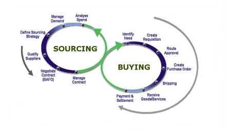 communication cycle diagram tobin hot water thermostat wiring 4 reasons why hire a sourcing agent in yiwu china?