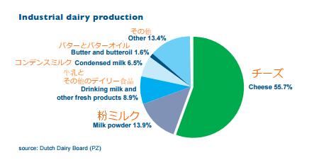 オランダの「生乳」の加工品目割合【2011年】編集