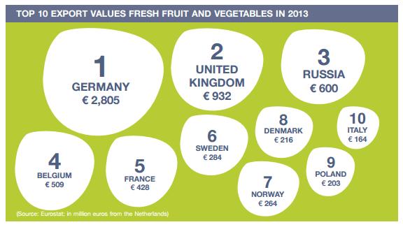 オランダの野菜とフルーツの輸出国ランキング【2013年】