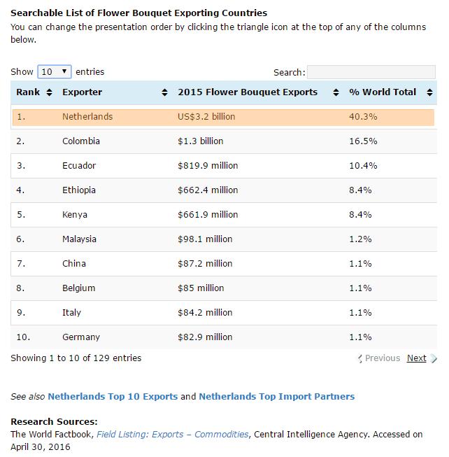 世界の花束輸出額ランキング(2015年)編集
